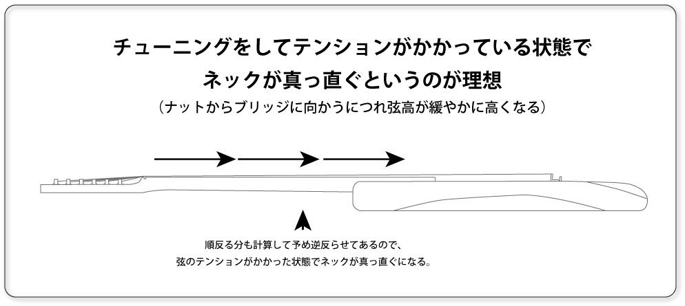 弦のテンションに対する理想的なネックの状態