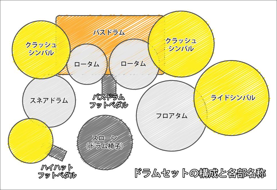 ドラムセットの配置と各部名称