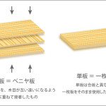 【アコギ・ウクレレの木材】単板と合板の特徴と違い