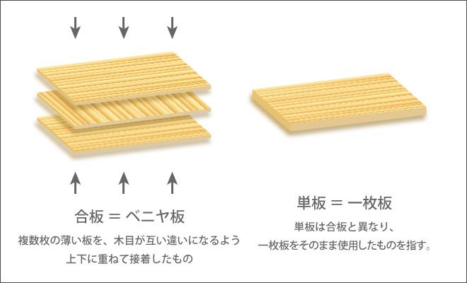 合板と単板の違い