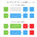 【センドアンドリターンの使い方 上級編】 シリーズ / パラレルとレベル調整