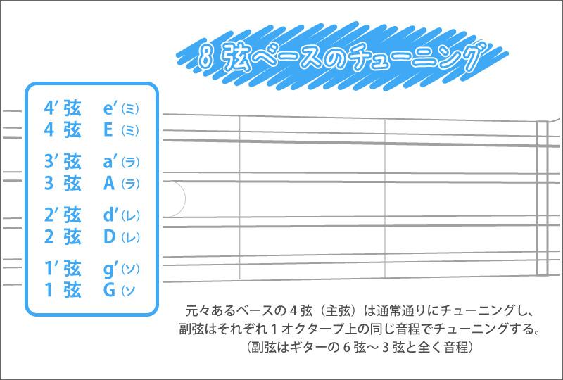 8弦ベースのチューニング