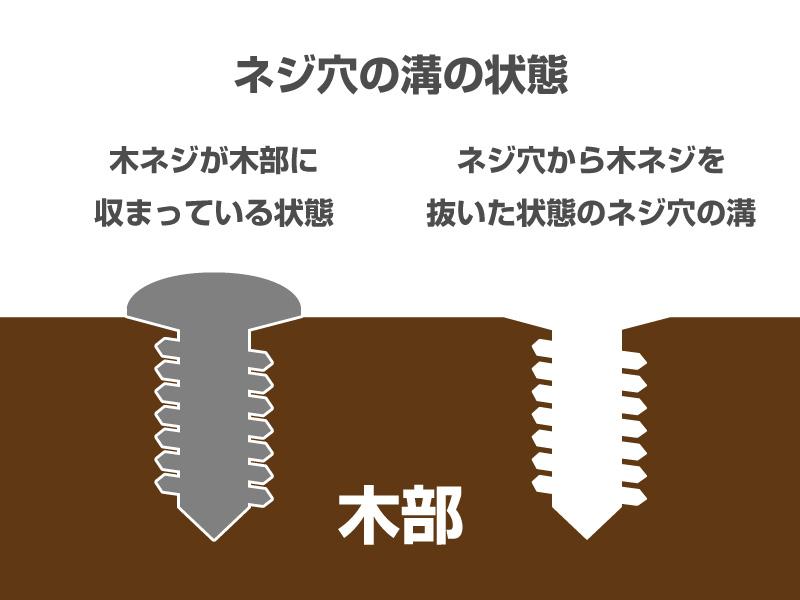 ギター・ベースのネジ締めの基本_木ネジとネジ穴の溝の状態