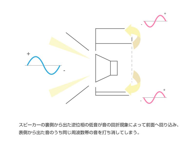 回折現象によりスピーカーエンクロージャーの裏側から出た低音が表側に回り、同じ周波数帯の低音を打ち消してしまう