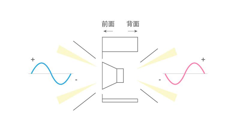 スピーカーの表側と裏側は同じ音ながら逆印相の音波が出ている